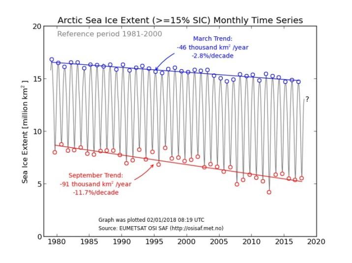 Arktisk havsis från noll