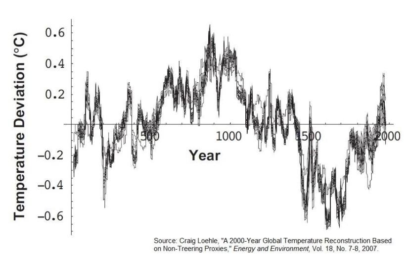 Global temp 2000 år