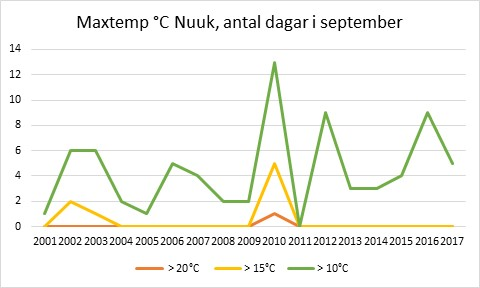 Maxtemp Nuuk, september 2001-2017