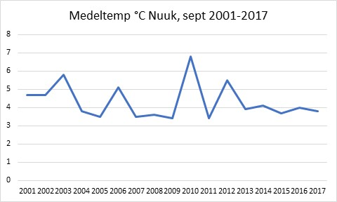 Medeltemperatur september, Nuuk 2001-2017