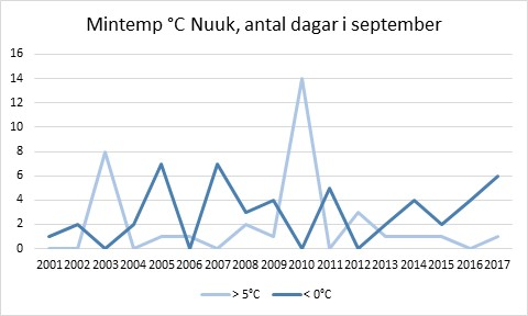 Mintemp Nuuk, september 2001-2017