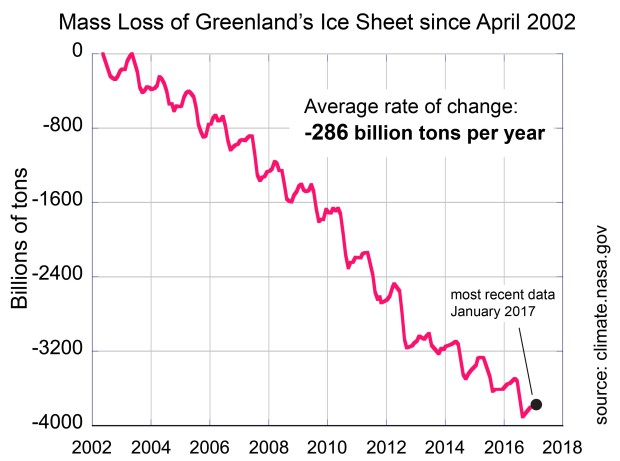 NASA, mass loss greenland's ice sheet