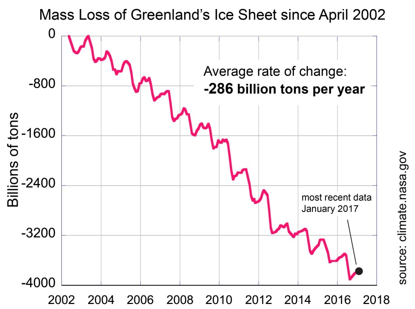 NASA, mass loss greenland's ice sheet