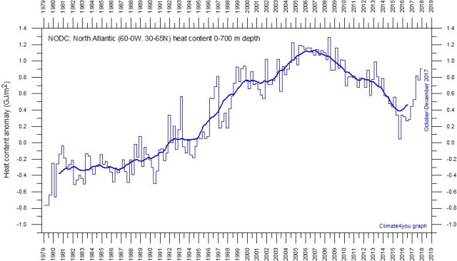 NODC, North Atlantic temp 1979-2917
