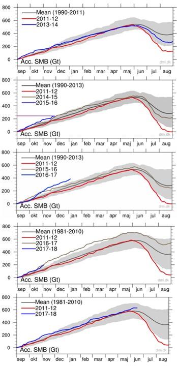 Grönland 2011-2018