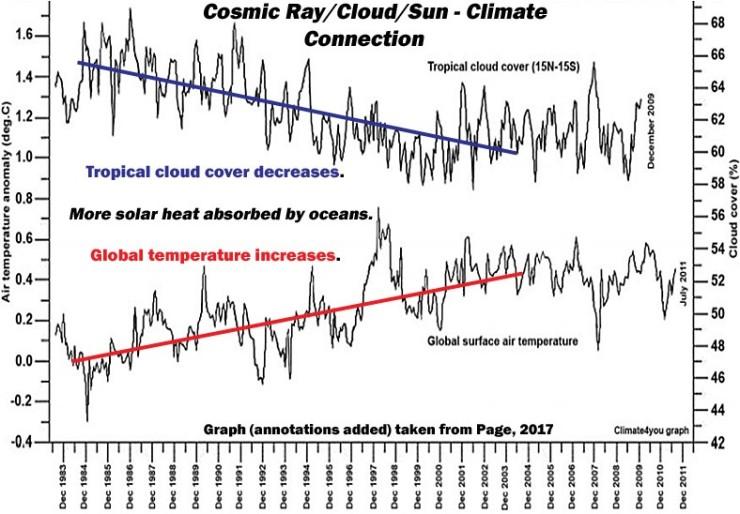 Kosmisk strålning, moln, solstrålning och klimat