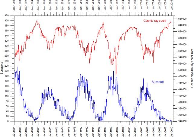 Solfläckar och kosmisk strålning