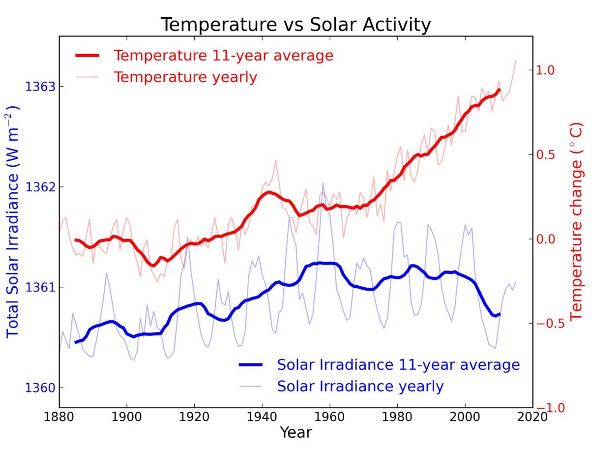 TSI vs temperatur