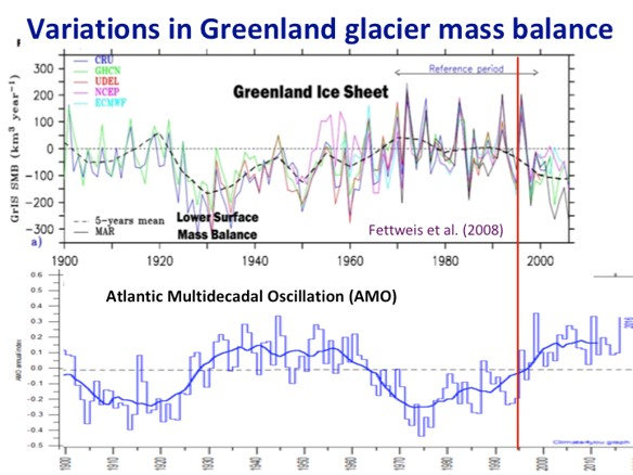 Variations in Greenland glacier mass balance