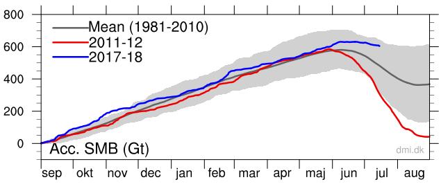 Greenland ice mass balance july 2018