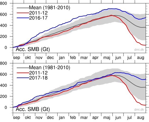 Greenland Ice Sheet Mass Balance 2016-2018
