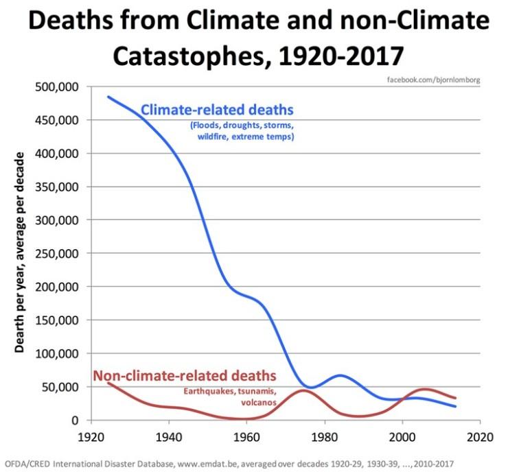 Klimatrelaterade dödsfall