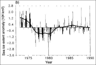 Sea Ice Southern hemisphere, IPCC 1990