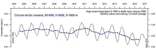 Havstemperatur, Arktis