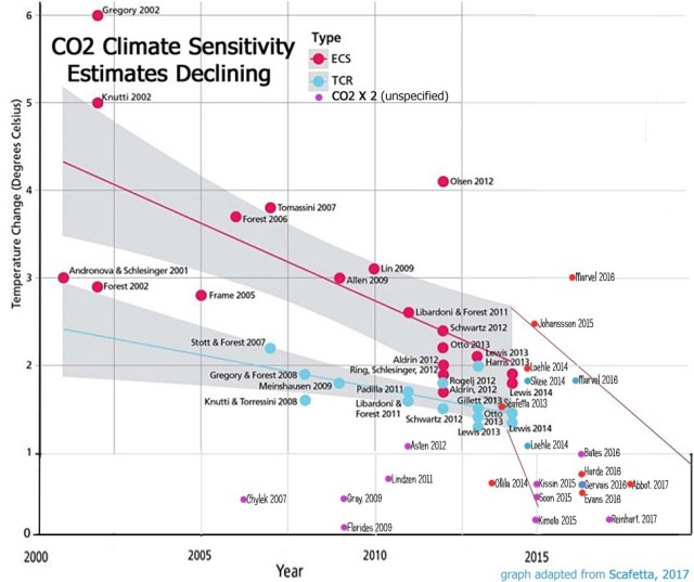 cooling of climate sensitivity
