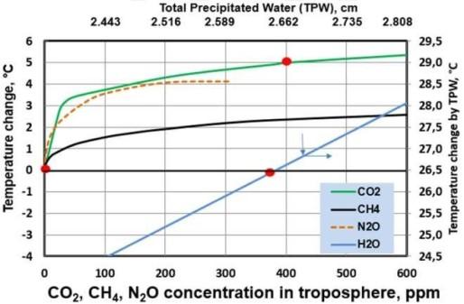 Logaritmiska effekten av olika växthusgaser för sig själva