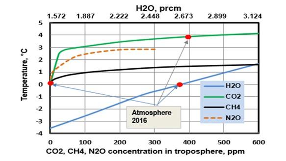 Logaritmiska effekten av olika växthusgaser för sig själva2