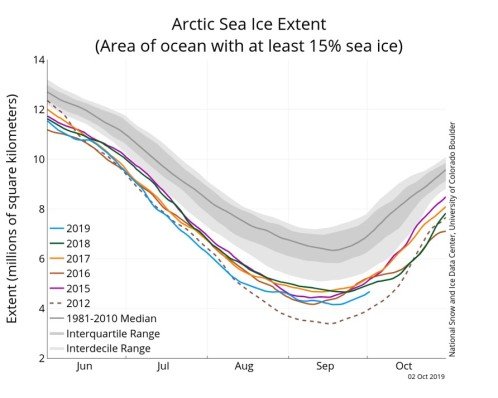Arctic Sea Ice Extent 2019, NSIDC