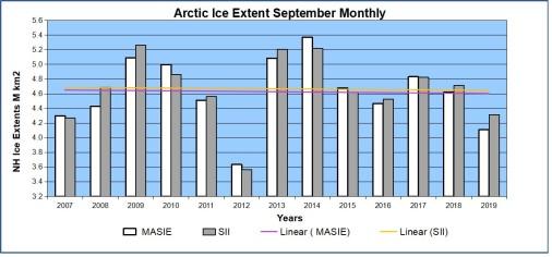 Arctic sea ice extent sep 2019 MASIE