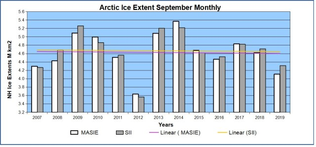 Arctic sea ice extent sep 2019 MASIE