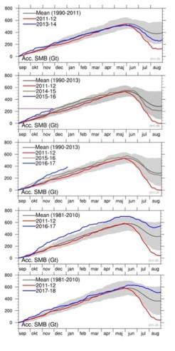 Grönland massbalans 2011-2018